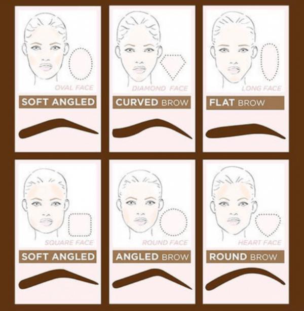 Resumen de diseños de cejas más favorecedores según la forma de la cara