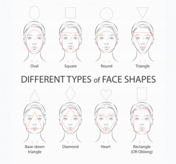 Clasificación de rostros por su forma